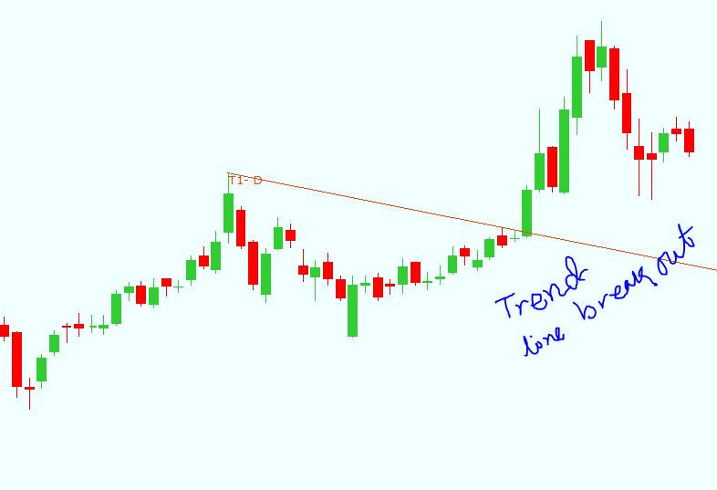 Basic and advanced stock trading training institute kolkata